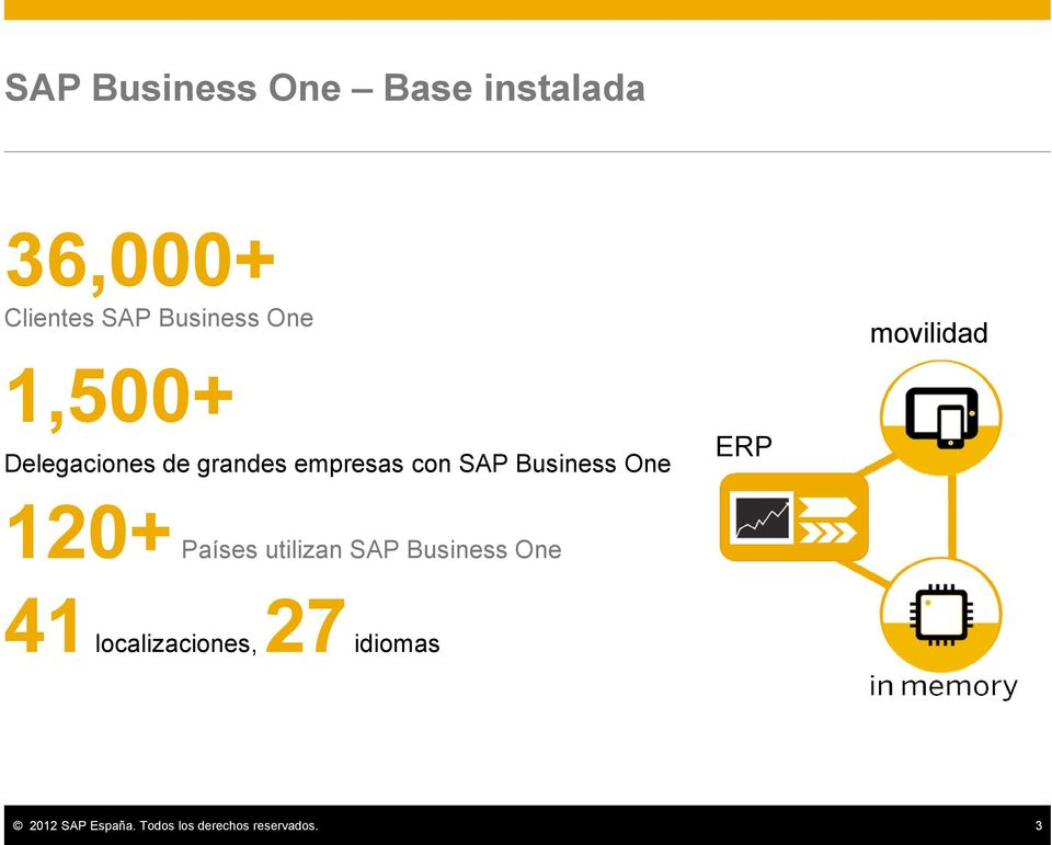 Business One ERP 120+ Países utilizan SAP Business One 41