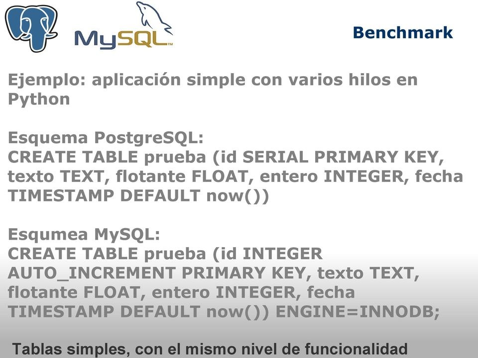FLOAT, entero INTEGER, fecha TIMESTAMP DEFAULT now()) Esqumea MySQL: CREATE TABLE prueba (id INTEGER