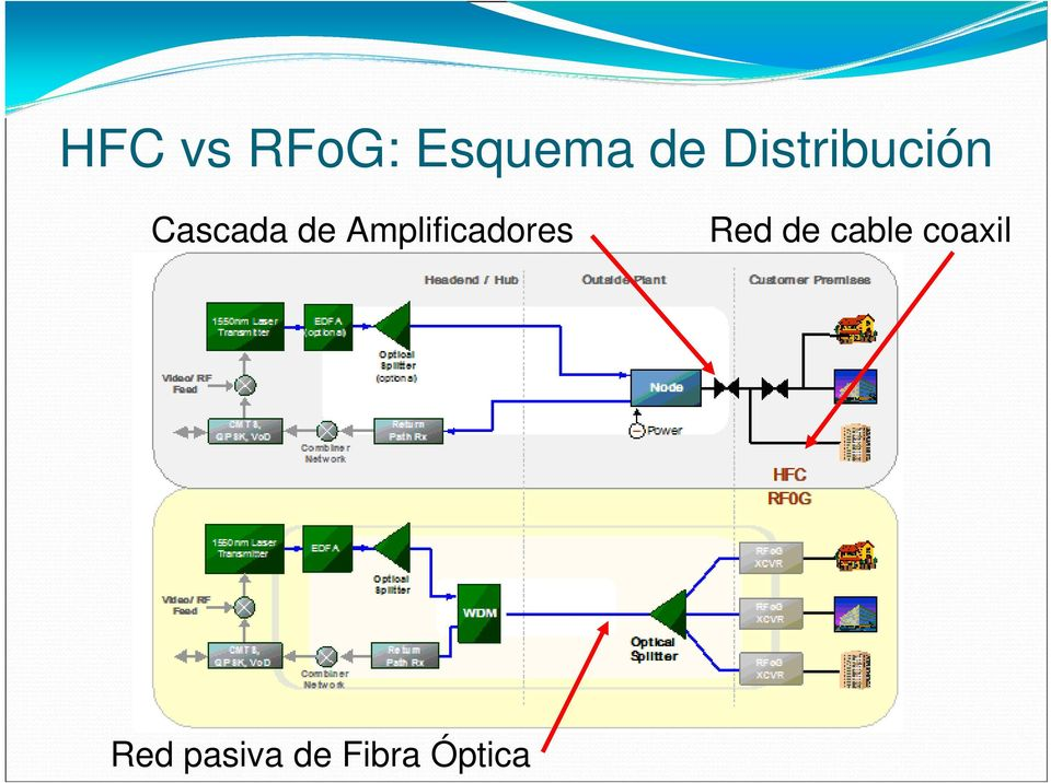 Amplificadores Red de cable