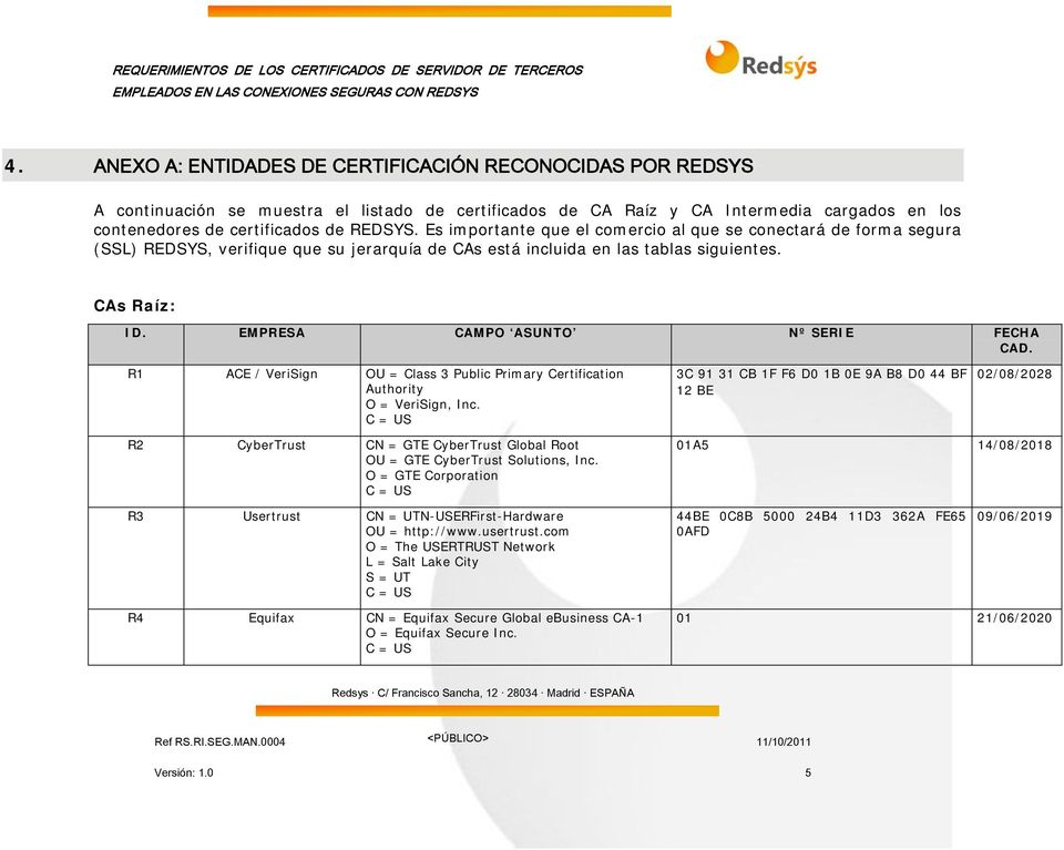 EMPRESA CAMPO ASUNTO Nº SERIE FECHA CAD. R1 ACE / VeriSign OU = Class 3 Public Primary Certification Authority O = VeriSign, Inc.