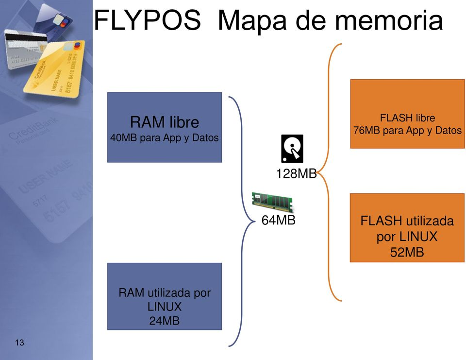 App y Datos 128MB 64MB FLASH utilizada