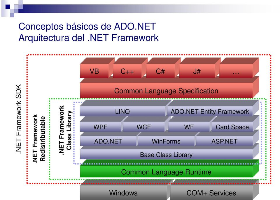 NET Framework Class Library Common Language Specification LINQ ADO.