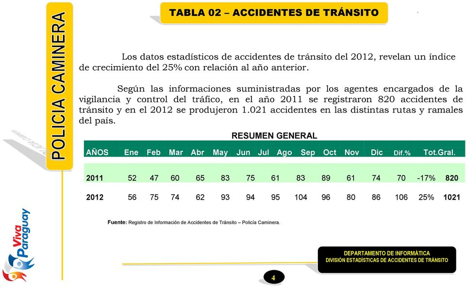 el 2012 se produjeron 1.021 accidentes en las distintas rutas y ramales del país. RESUMEN GENERAL AÑOS Ene Feb Mar Abr May Jun Jul Ago Sep Oct Nov Dic Dif.% Tot.Gral.