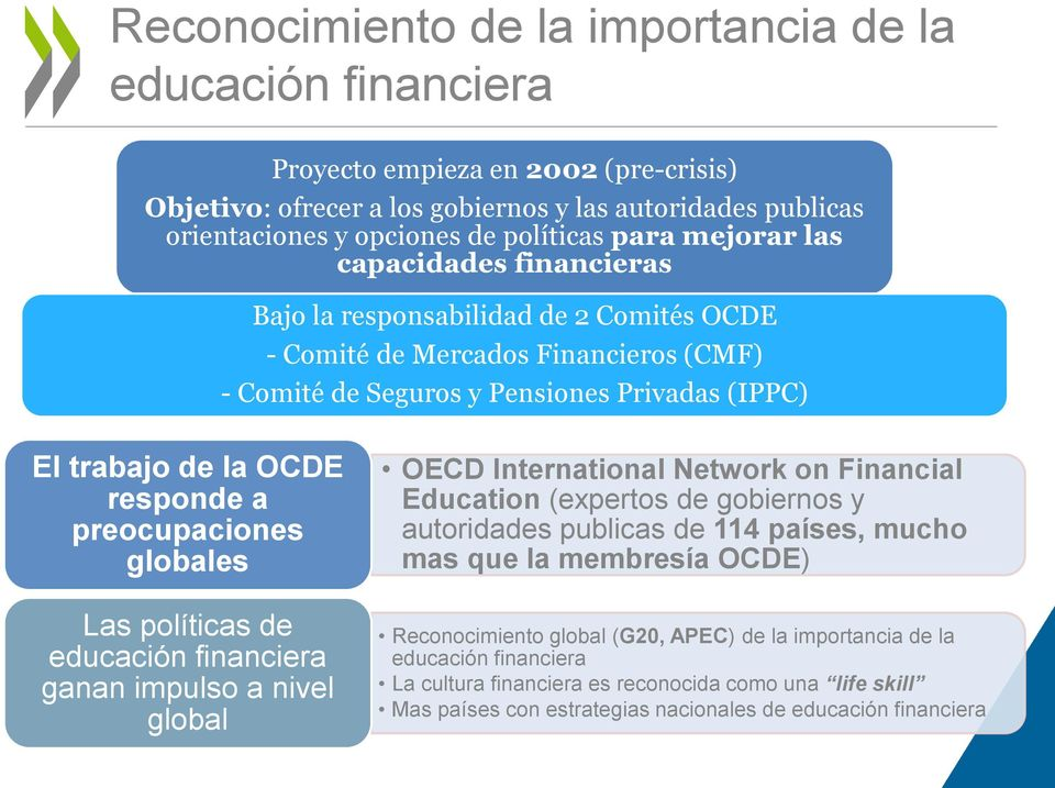 responde a preocupaciones globales Las políticas de educación financiera ganan impulso a nivel global OECD International Network on Financial Education (expertos de gobiernos y autoridades publicas