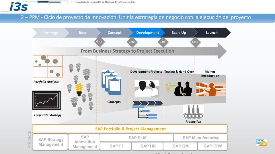 Testing & Hand Over Market Introduction Concepts Corporate Strategy Ideas Business Case SAP Portfolio & Project Management Production
