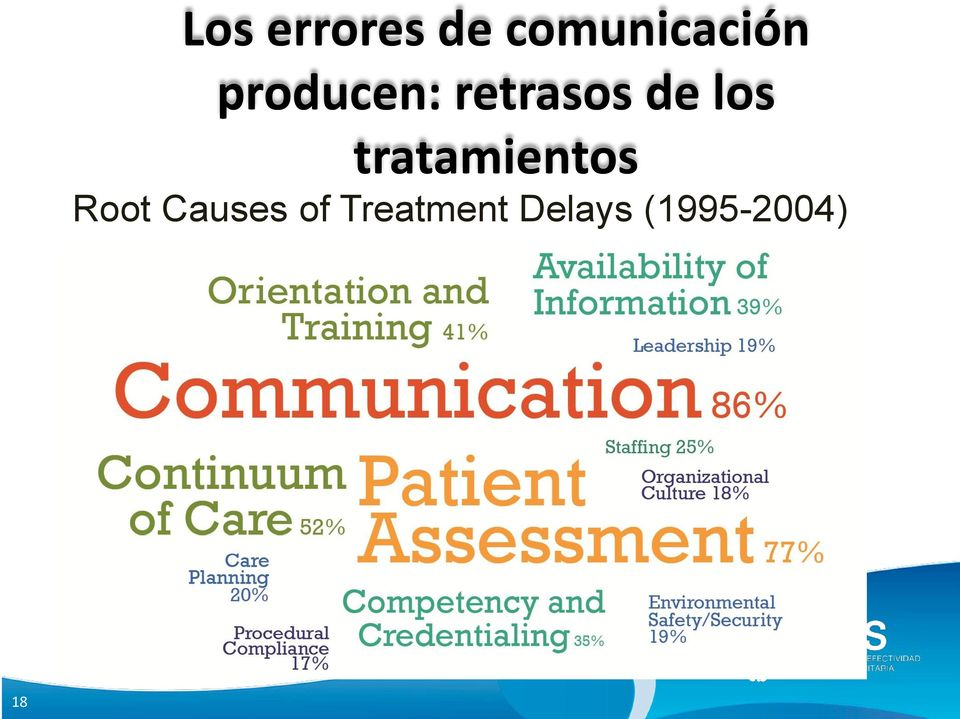 tratamientos Root Causes of