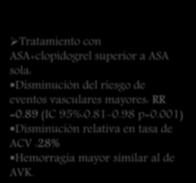 Otros tratamientos antitrombóticos Estudio ACTIVE ( Atrial fibrillation Clopidogrel Trial with Irbesartan for prevention of Vascular Events) Brazo warfarina Brazo aspirina Tratamiento ACO superior a