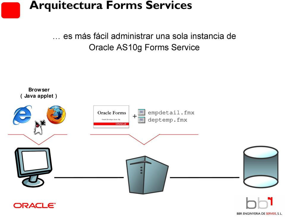 de Oracle AS10g Forms Service Browser