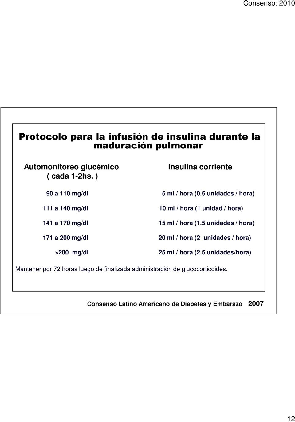 5 unidades / hora) 111 a 140 mg/dl 10 ml / hora (1 unidad / hora) 141 a 170 mg/dl 15 ml / hora (1.