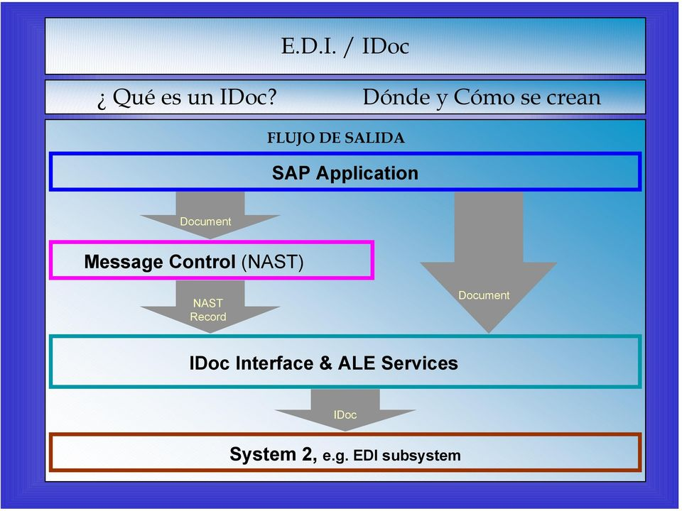 Application Document Message Control (NAST)