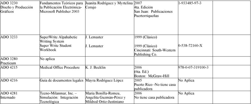 Lemaster 1999 (Clásico) ADO 3280 No aplica Practicum ADO 4215 Medical Office Procedure K. J. Becklin 2006 (6ta. Ed.) 1999 (Clásico) Cincinnati: South-Western Publishing Co.