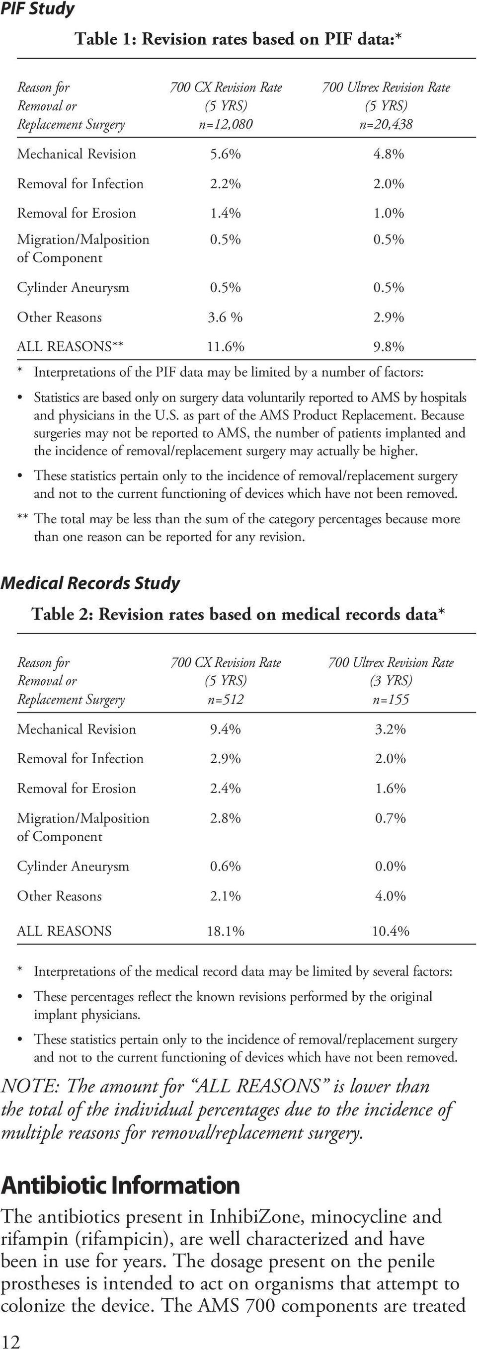 8% * Interpretations of the PIF data may be limited by a number of factors: Statistics are based only on surgery data voluntarily reported to AMS by hospitals and physicians in the U.S. as part of the AMS Product Replacement.