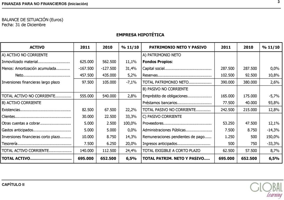 500 10,8% Inversiones financieras largo plazo 97.500 105.000-7,1% TOTAL PATRIMONIO NETO... 390.000 380.000 2,6% B) PASIVO NO CORRIENTE TOTAL ACTIVO NO CORRIENTE... 555.000 540.