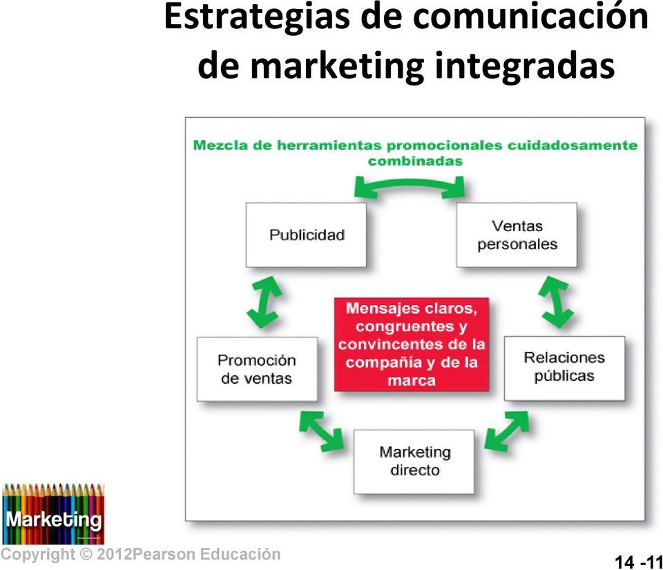 de marketing