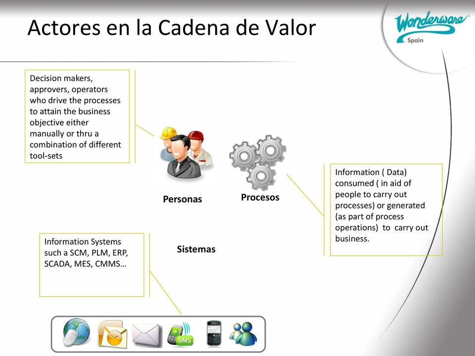 Systems such a SCM, PLM, ERP, SCADA, MES, CMMS Personas Sistemas Procesos Information ( Data) consumed