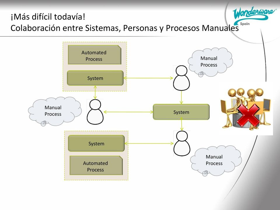 Procesos Manuales Automated Process Manual