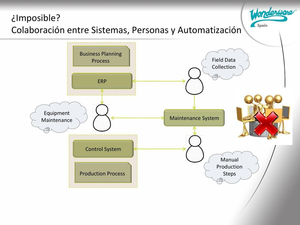 Automatización Business Planning Process Field Data