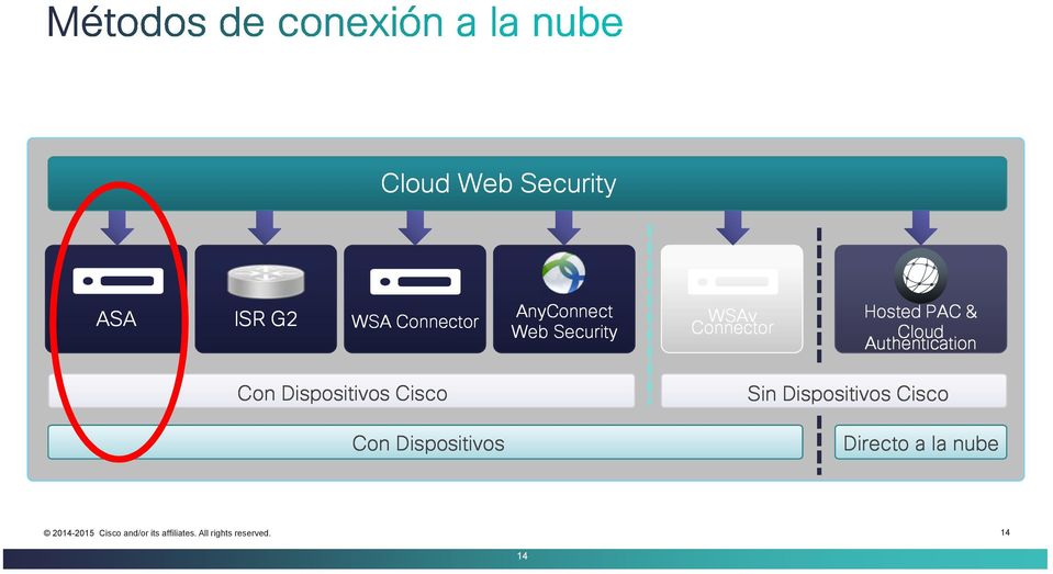 & Cloud Authentication Con Dispositivos Cisco Con