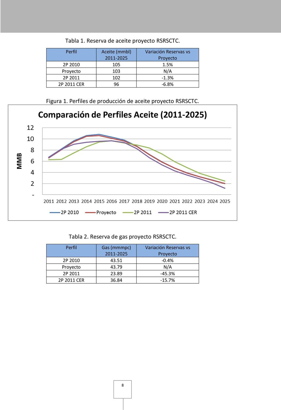 5% Proyecto 103 N/A 2P 2011 102-1.3% 2P 2011 CER 96-6.8% Figura 1.