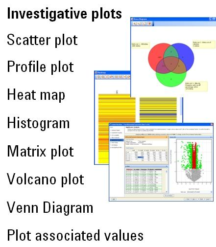 Mass Profiler Professional Differential Analysis