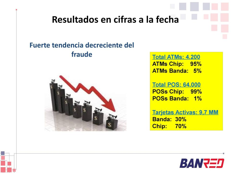 200 ATMs Chip: 95% ATMs Banda: 5% Total POS: 64.