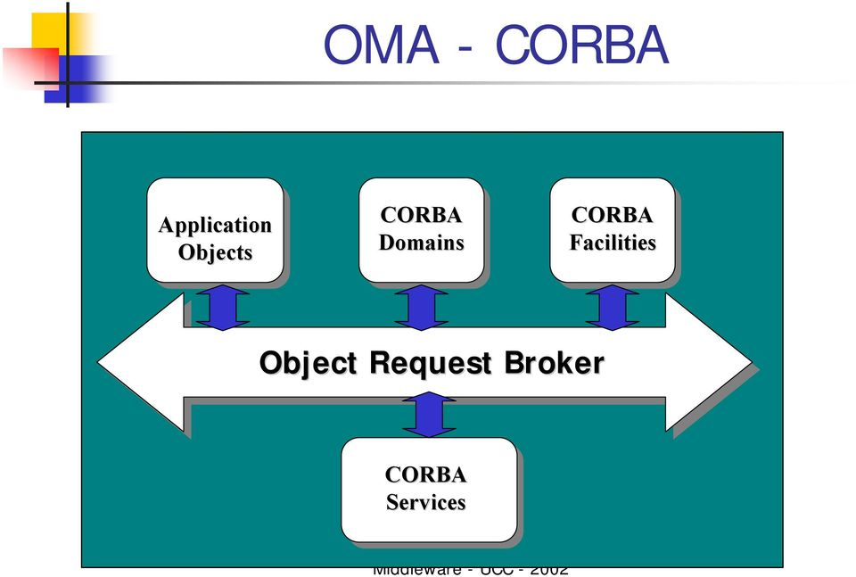 CORBA Facilities Object