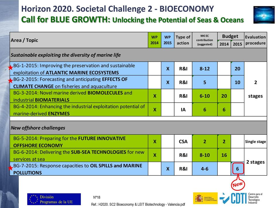 fisheries and aquaculture BG-3-2014: Novel marine derived BIOMOLECULES and industrial BIOMATERIALS BG-4-2014: Enhancing the industrial exploitation potential of marine-derived ENZYMES X R&I 8-12 20 X