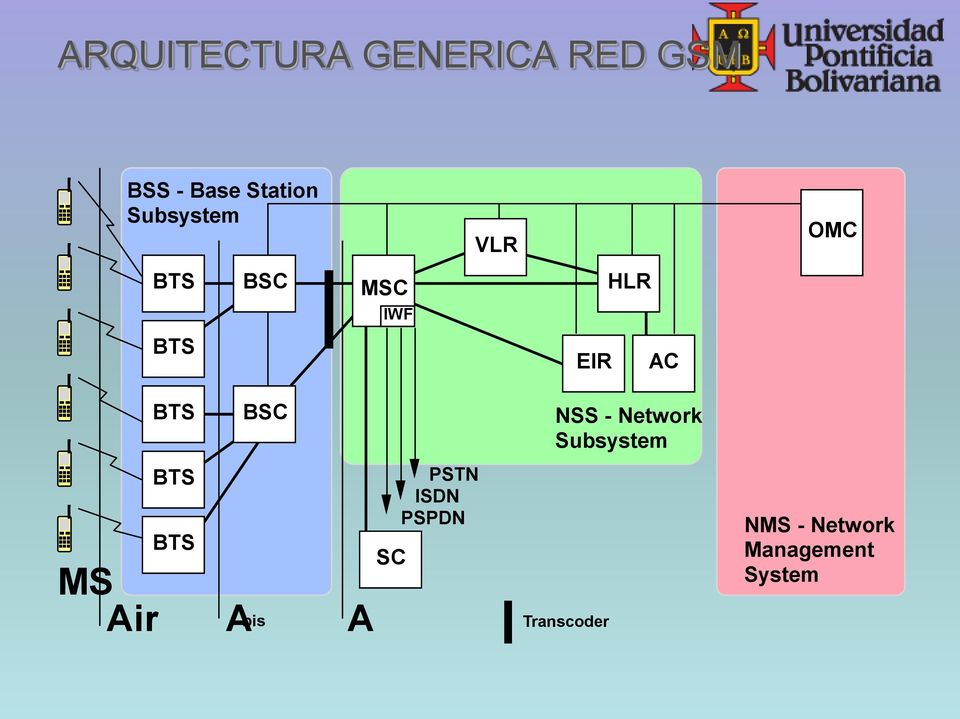 BSC NSS - Network Subsystem MS Air BTS BTS A bis A