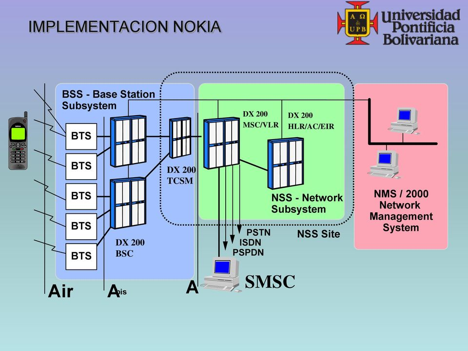 DX 200 TCSM PSTN ISDN PSPDN NSS - Network Subsystem NSS