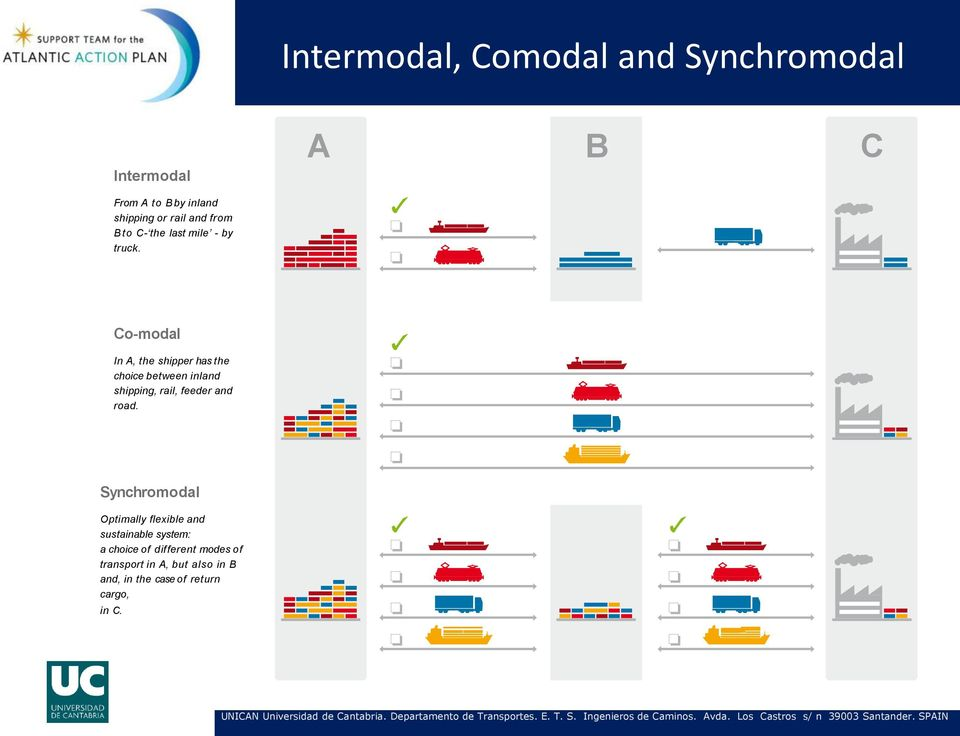 Co-modal In A, the shipper has the choice between inland shipping, rail, feeder and road.
