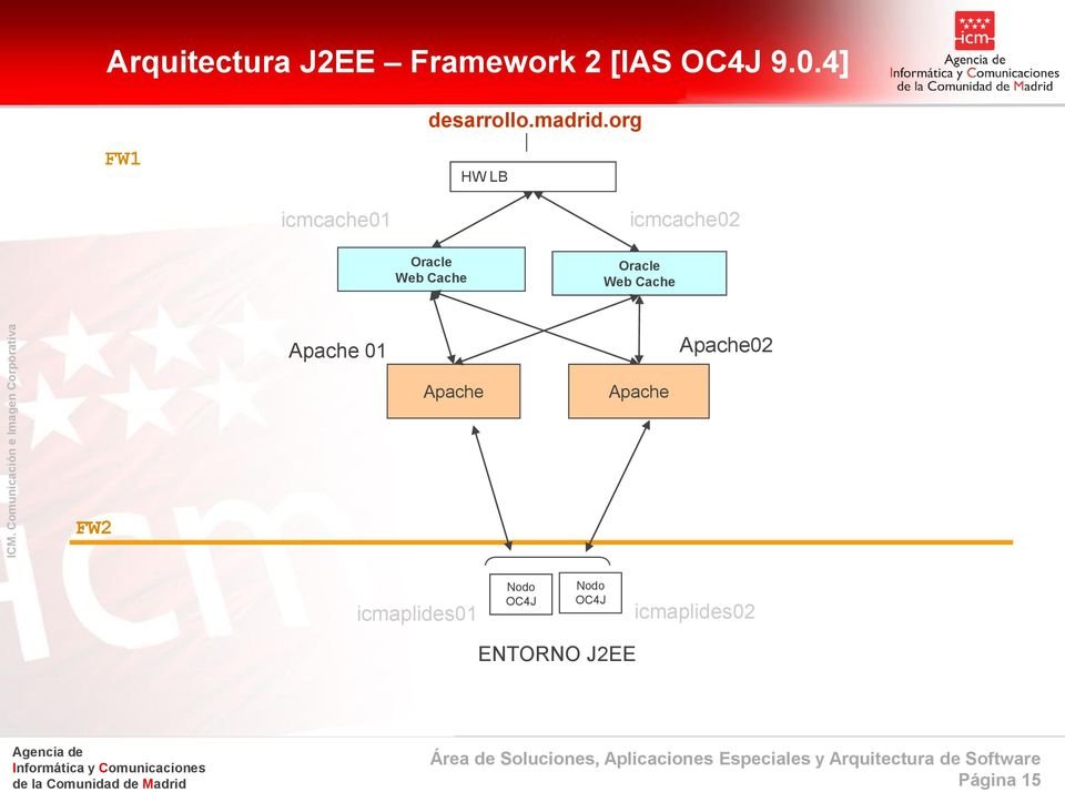 org FW1 HW LB icmcache01 icmcache02 Oracle Web Cache Oracle