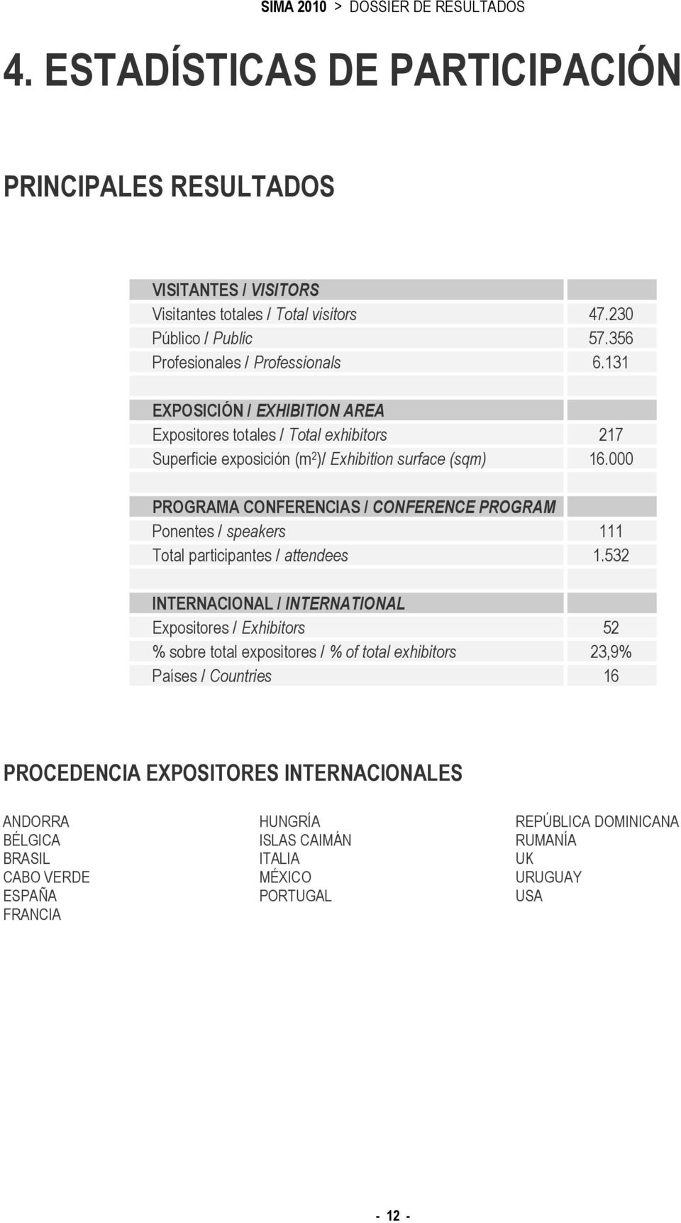 000 PROGRAMA CONFERENCIAS / CONFERENCE PROGRAM Ponentes / speakers 111 Total participantes / attendees 1.
