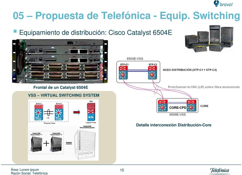 Catalyst 6504E Frontal de un Catalyst 6504E VSS