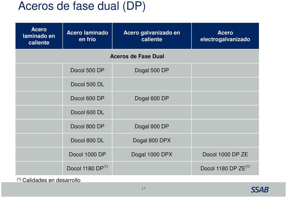 Docol 500 DL Docol 600 DP Dogal 600 DP Docol 600 DL Docol 800 DP Dogal 800 DP Docol 800 DL Dogal 800 DPX