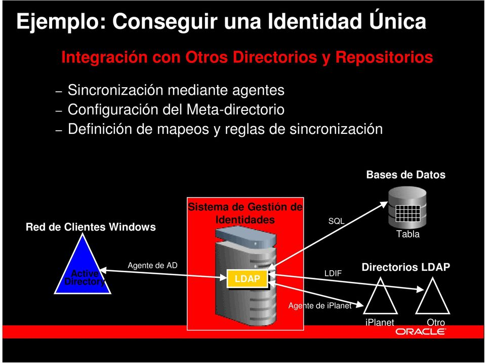 reglas de sincronización Bases de Datos Red de Clientes Windows Sistema de Gestión de