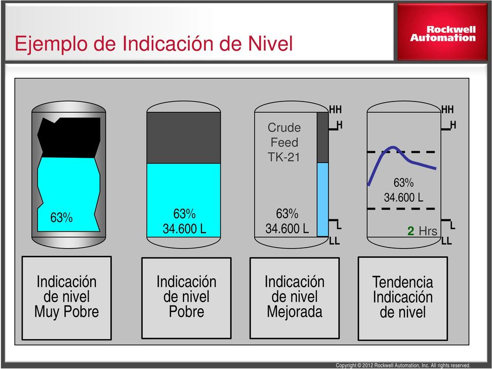 600 L 2 Hrs L LL Very Poor de Vessel nivel Level Indication Indicación Muy Pobre Poor de