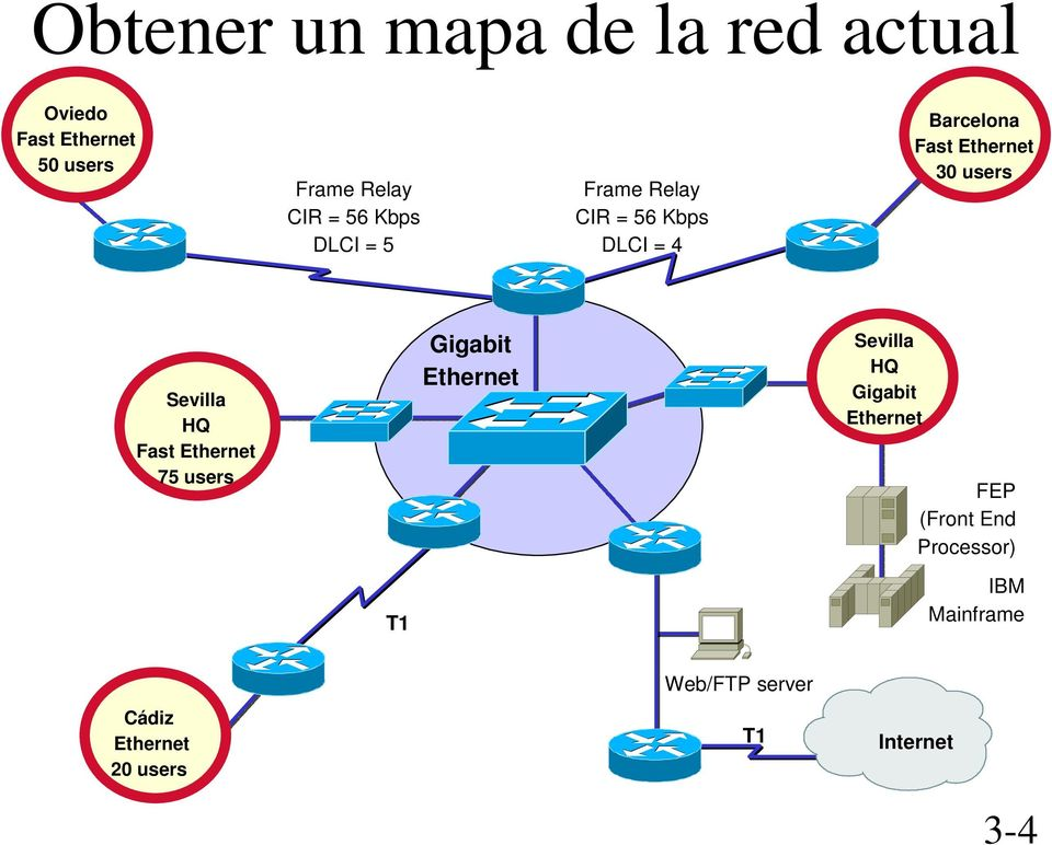Sevilla HQ Fast Ethernet 75 users Gigabit Ethernet Sevilla HQ Gigabit Ethernet FEP