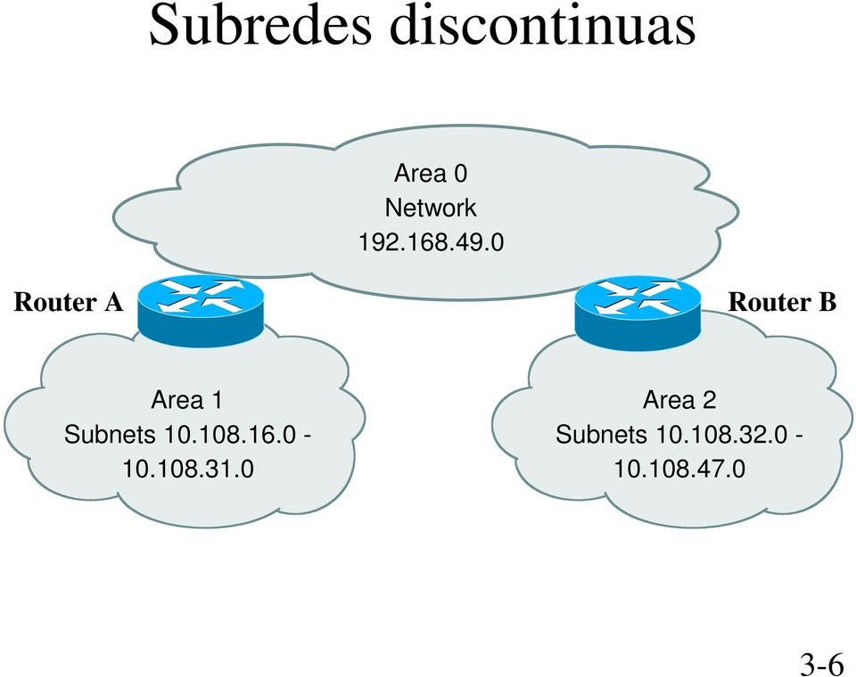 0 Router A Router B Area 1 Subnets 10.