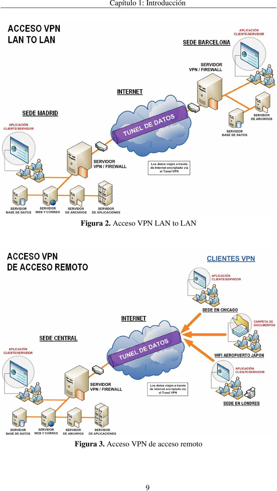 Acceso VPN LAN to LAN