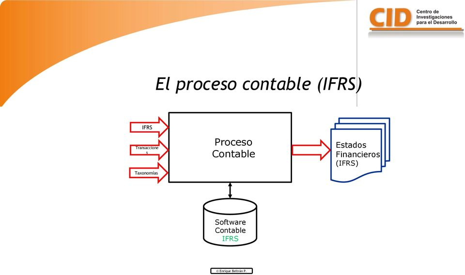 Contable Estados Financieros (IFRS)