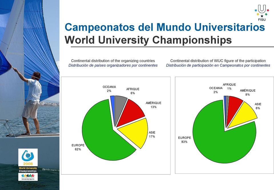 distribution of WUC figure of the participation Distribución de participación en Campeonatos por