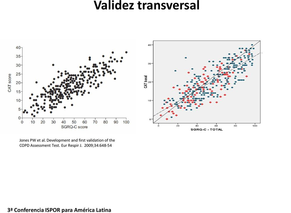 validation of the COPD