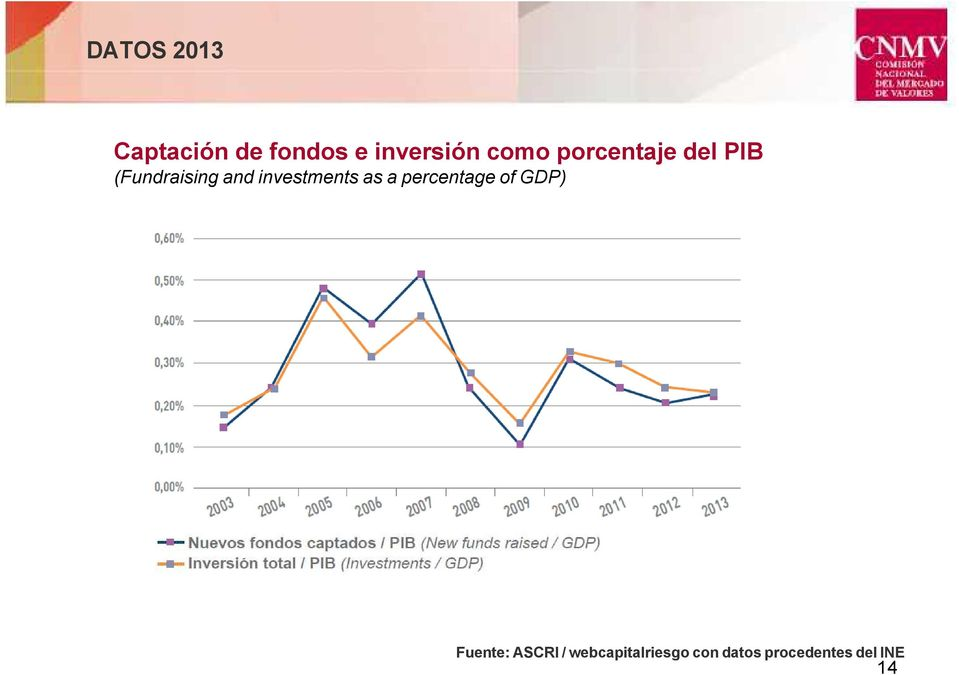 investments as a percentage of GDP) Fuente: