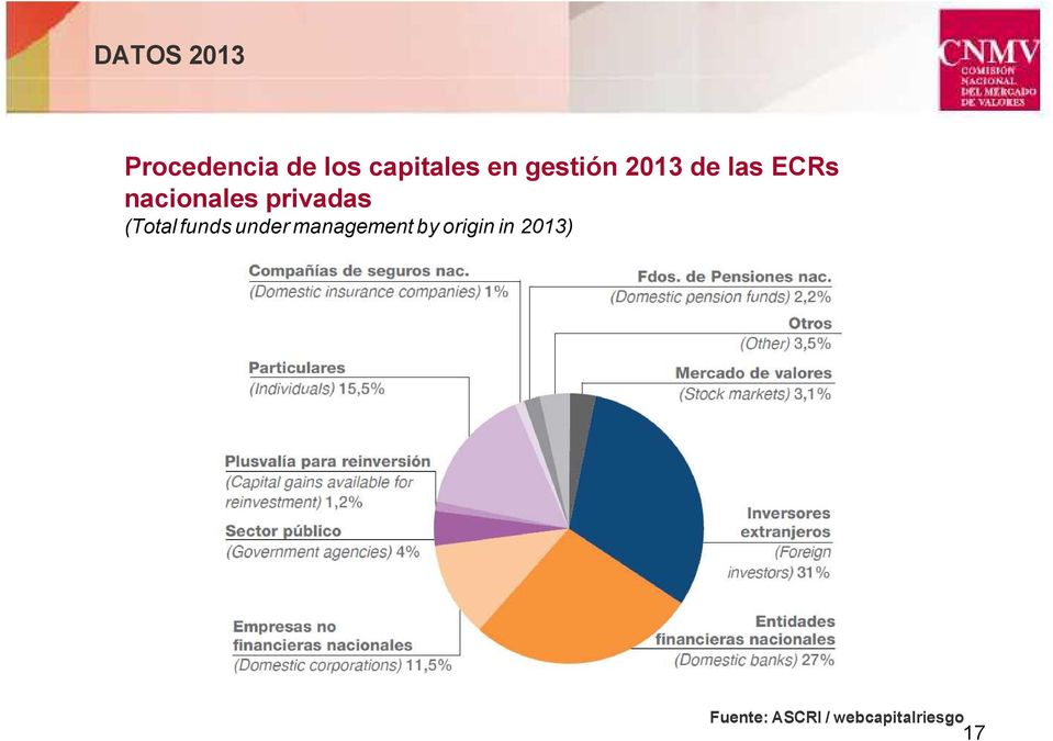 privadas (Total funds under management by