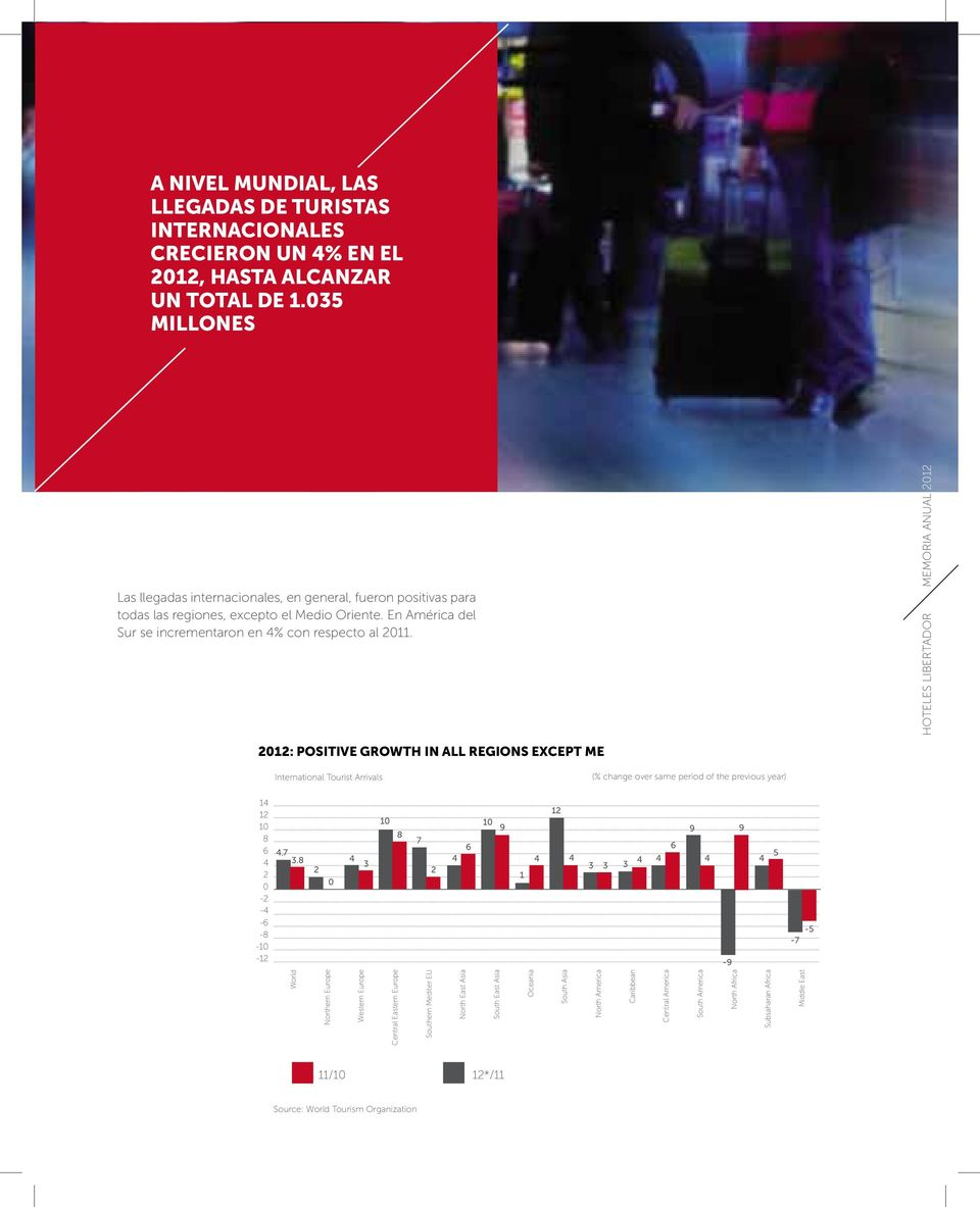 HOTELES LIBERTADOR MEMORIA ANUAL 2012 2012: POSITIVE GROWTH IN ALL REGIONS EXCEPT ME International Tourist Arrivals (% change over same period of the previous year) 14 12 10 8 6 4 2 0-2 -4-6 -8-10