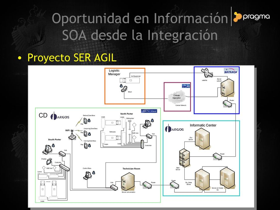 Vehículos Pda South Porter RdFi Ant. Hub Erp Server Carring Zone Boss Pda Loops Loops Controller Hub Router Display Controller RdFi Ant.