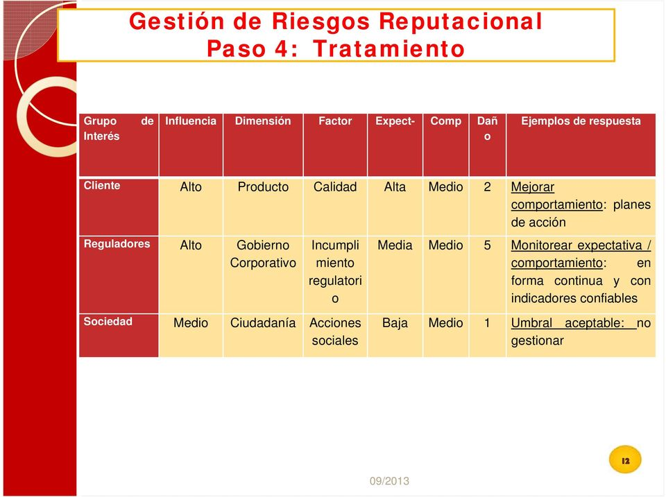 Alto Gobierno Corporativo Incumpli miento regulatori o Media Medio 5 Monitorear expectativa / comportamiento: en forma