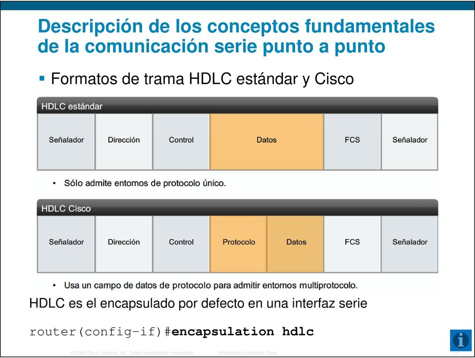 defecto en una interfaz serie router(config-if)#encapsulation hdlc 2006