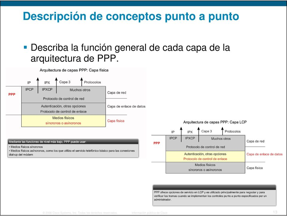 arquitectura de PPP. 2006 Cisco Systems, Inc.