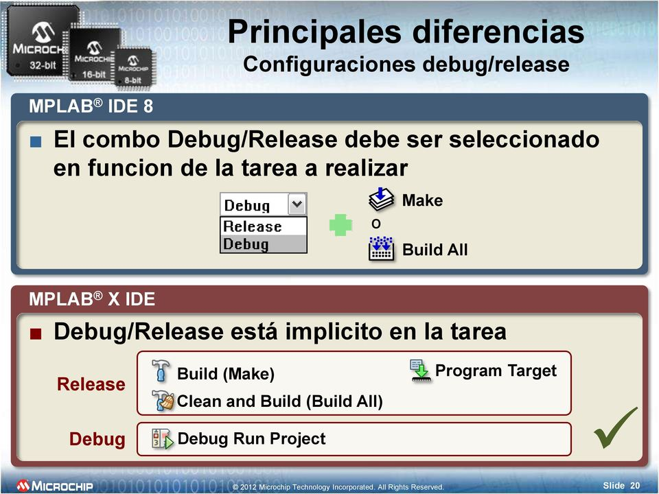 Debug/Release está implicito en la tarea Release Debug Build (Make) Clean and Build (Build